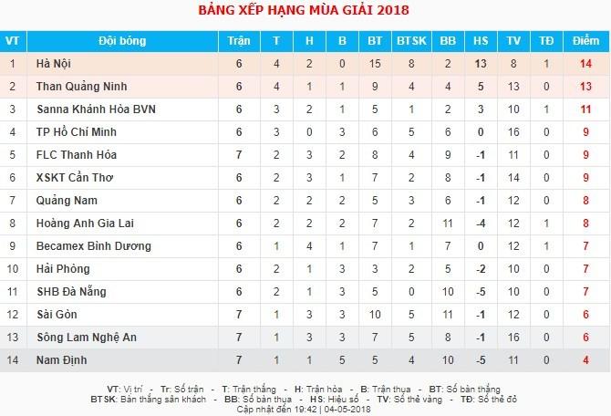 FLC Thanh Hoá,HLV Đức Thắng,V-League