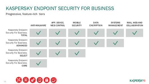 Bảo mật thiết bị đầu cuối: giải pháp cho doanh nghiệp