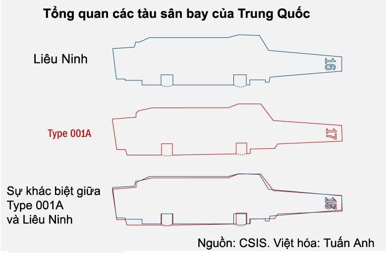 Đọ sức mạnh tàu sân bay mới của TQ với mẫu hạm Mỹ