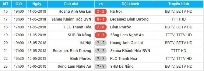 HAGL,Hà Nội FC,bầu Đức,V-League,Công Phượng,Xuân Trường