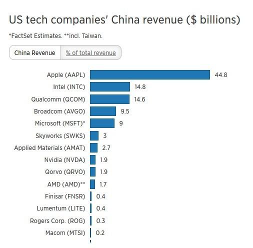 Cuộc chiến thương mại Mỹ - Trung khiến nhiều 'đại gia' công nghệ lo sợ