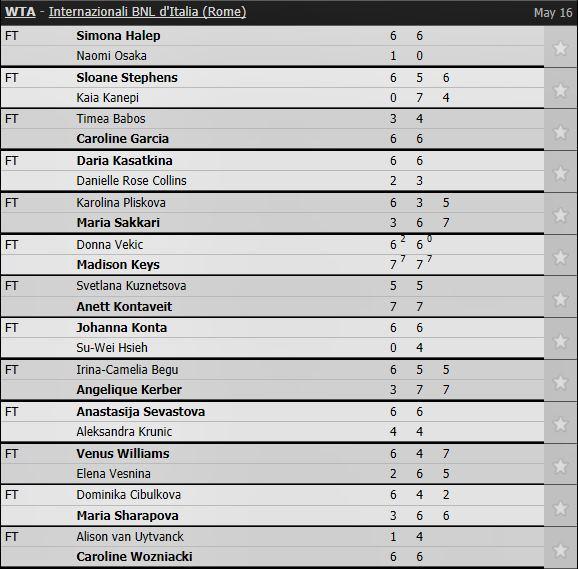 Sharapova kiên cường vào vòng 3 Rome Masters