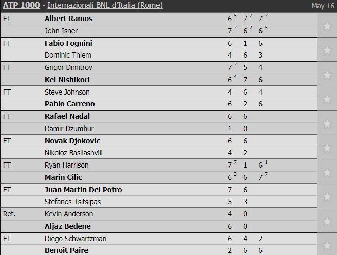 Rome Masters: Djokovic nhẹ lướt vào vòng 3