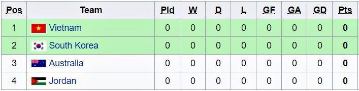 Lịch thi đấu của U19 Việt Nam tại VCK U19 châu Á 2018