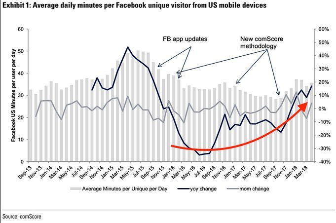 Facebook tiếp tục tăng trưởng sau vụ Cambridge Anatalyca