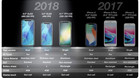 Với iOS 12, hiệu năng iPhone 2018 sẽ nghiền nát các đối thủ?