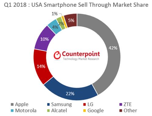 iPhone độc chiếm thị trường smartphone 'sân nhà' đầu 2018