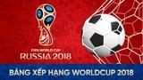 Bảng xếp hạng bóng đá World Cup 2018