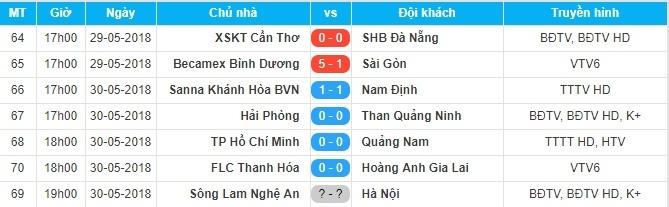 FLC Thanh Hóa,HAGL,Công Phượng,Kết quả bóng đá