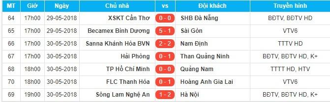 SLNA,Hà Nội FC,V-League 2018,Kết quả bóng đá