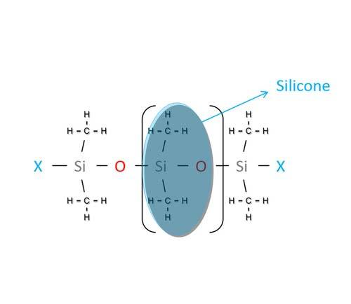 Hiểu như thế nào cho đúng về tên gọi 'Keo Silicone'?