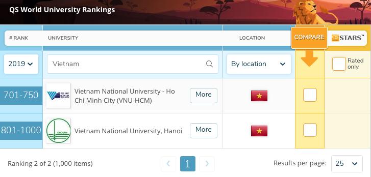 xếp hạng đại học,xếp hạng đại học Việt Nam,bảng xếp hạng QS