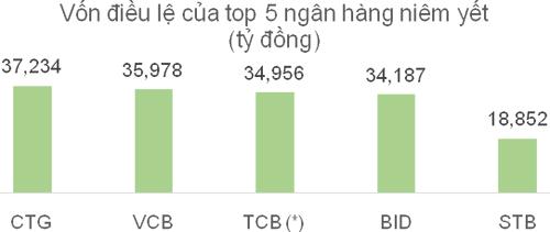 Chia cố phiếu thưởng Techcombank: 1 thêm 2