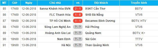 FLC Thanh Hóa,Bùi Tiến Dũng,SHB Đà Nẵng,Vũ Minh Tuấn