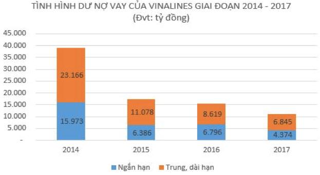 Vinalines đang là 'con nợ' của những tổ chức tín dụng nào?