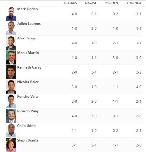 Kèo Peru vs Đan Mạch: Căng tỷ lệ, nhưng có bàn thắng