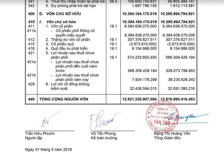 Đặng Thị Hoàng Yến,Đặng Thành Tâm,Tập đoàn Tân Tạo,Itaco