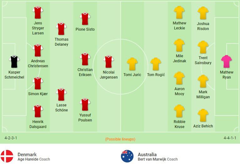 Đội hình dự kiến Đan Mạch vs Úc