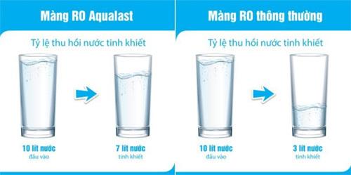 Karofi ứng dụng vào sản phẩm màng lọc RO Aqualast