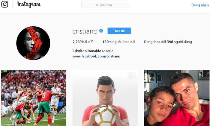 Cristiano Ronaldo nổi như cồn trên mạng xã hội, bỏ xa Messi và Neymar