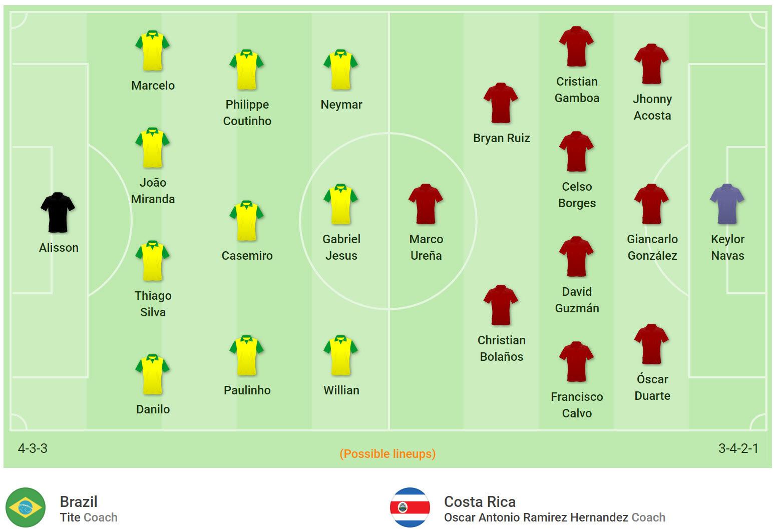 Đội hình dự kiến Brazilvs Costa Rica