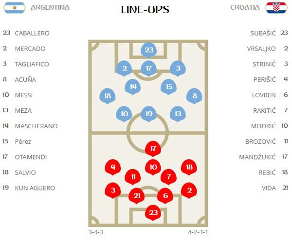 Trực tiếp Argentina vs Croatia