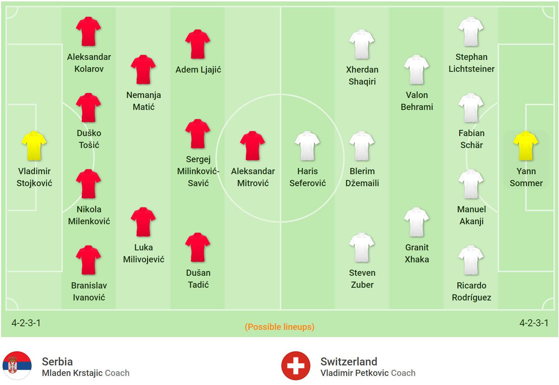 Đội hình dự kiến Serbia vs Thụy Sĩ