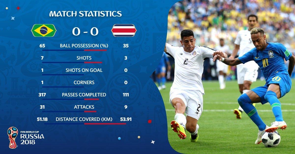 Thông số hiệp 1 Brazil vs Costa Rica