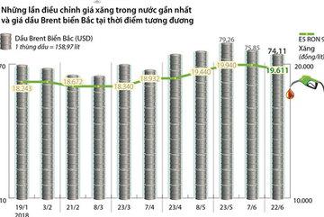 Nhìn lại những lần điều chỉnh giá xăng dầu gần đây