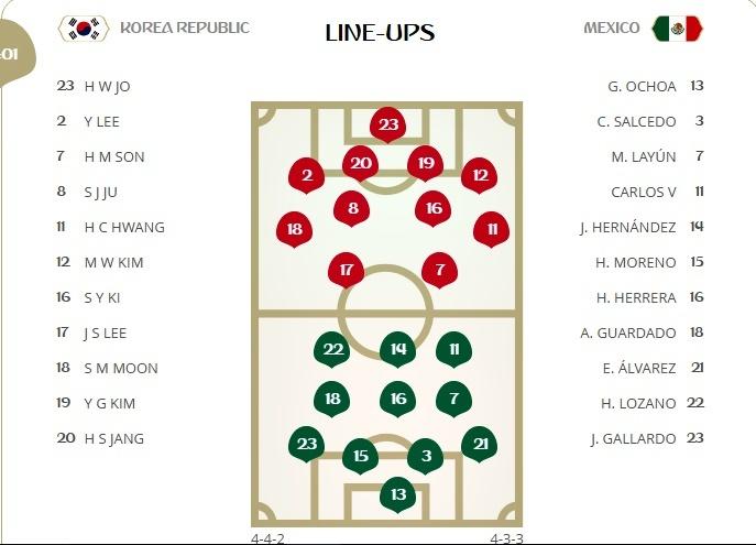 Đội hình ra sân trận Hàn Quốc vs Mexico, 22h ngày 23/6