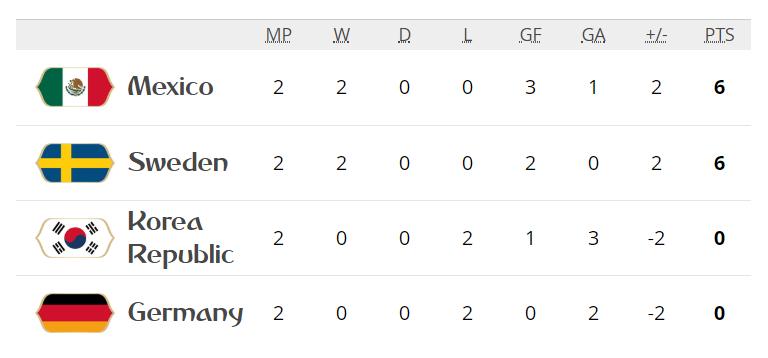 Đức vs Thụy Điển