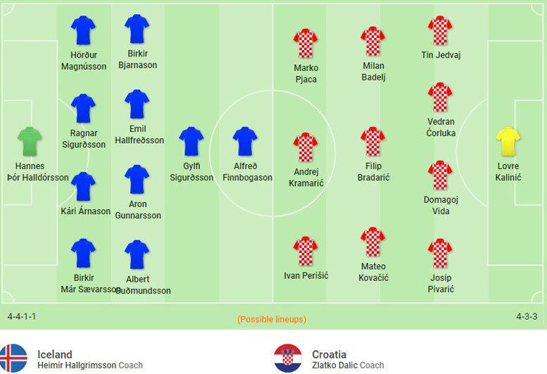 Kèo Iceland vs Croatia: 'Đòn gió' của nhà cái
