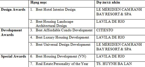 Kiến Á thắng lớn 7 hạng mục giải thưởng bất động sản