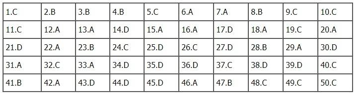 Tham khảo đáp án môn Tiếng Anh tốt nghiệp THPT quốc gia 2018 mã đề 414