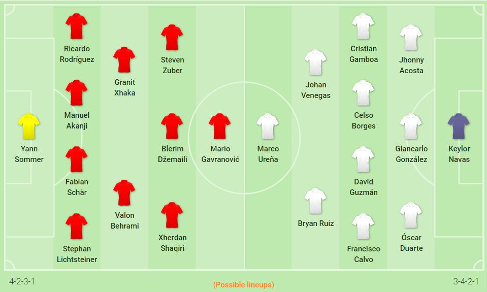 Kèo Thụy Sĩ vs Costa Rica: Sức mạnh châu Âu