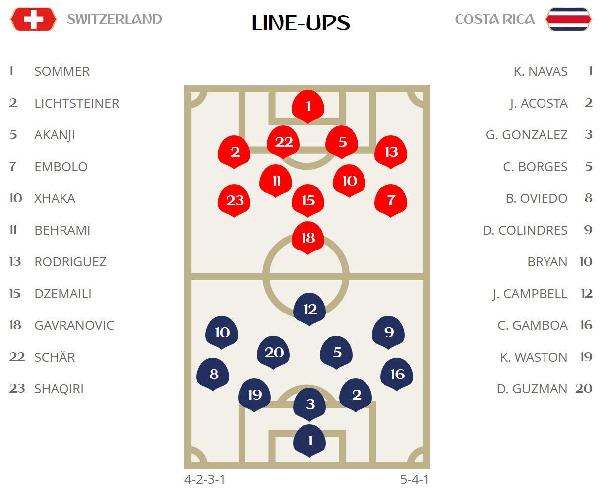 Đội hình ra sân Thụy Sĩ vs Costa Rica: Trông vào Shaqiri