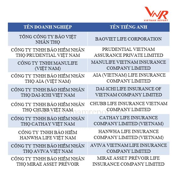 Công bố Top 10 Công ty bảo hiểm uy tín năm 2018