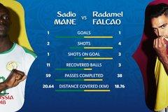 Đội hình ra sân Senegal vs Colombia: Mane đấu Falcao