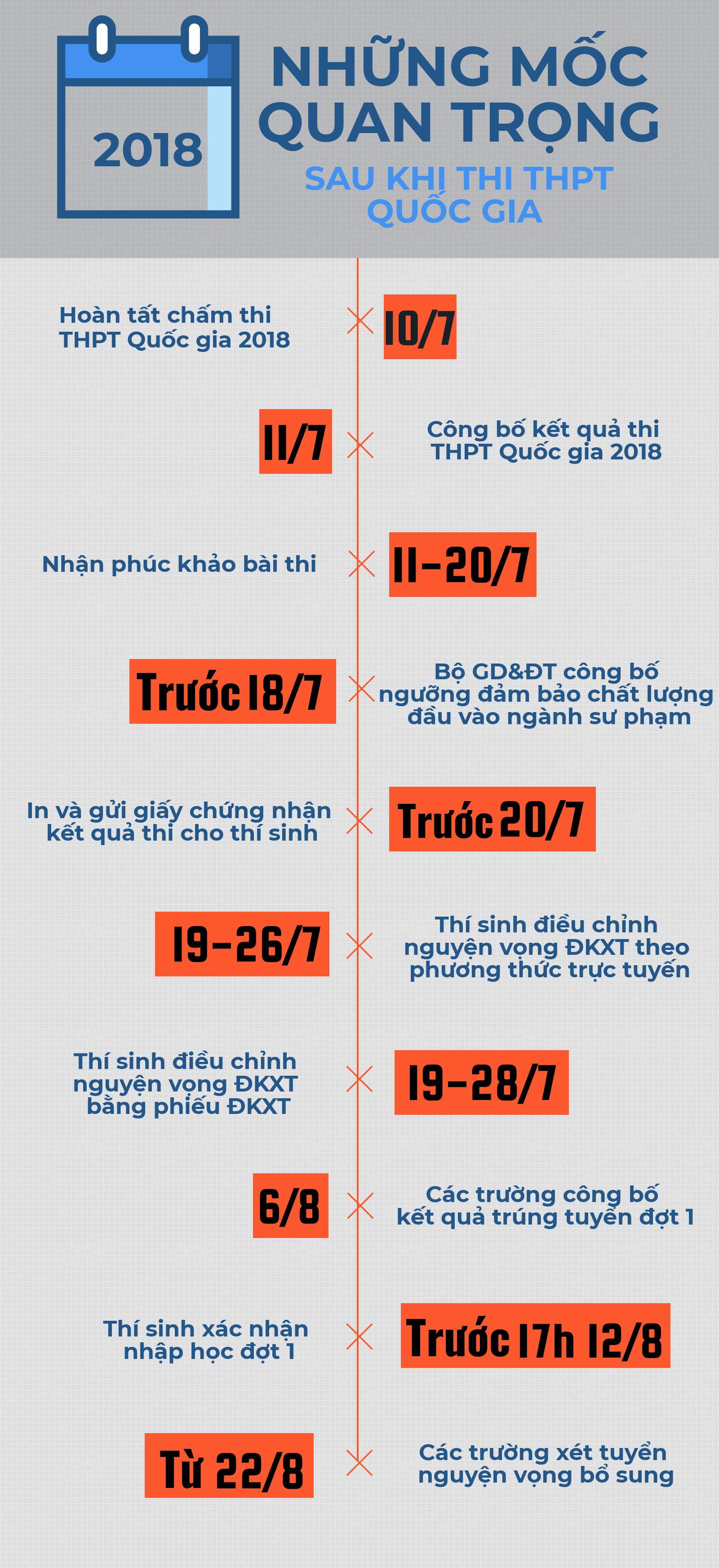 diem thi THPT quoc gia 2018