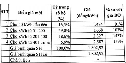 Giá điện sinh hoạt: Hãy nhớ dùng trên 400 số, giá đắt gấp đôi