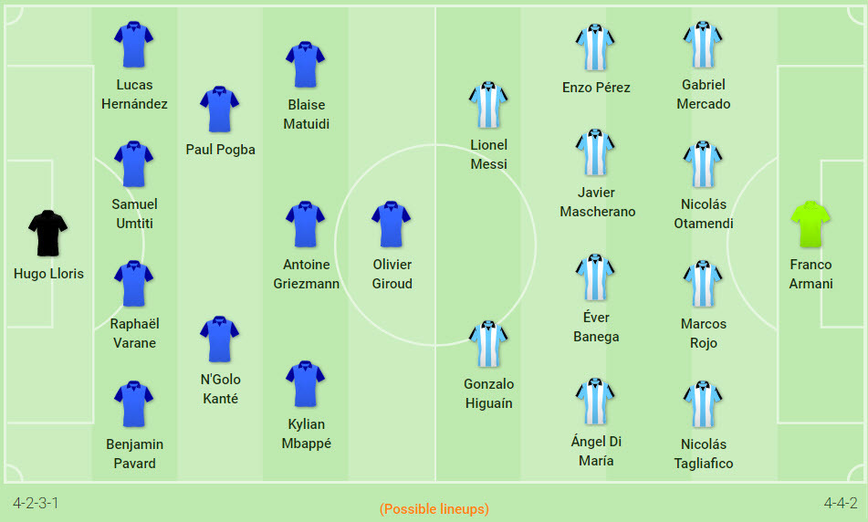 Argentina,Pháp,Messi