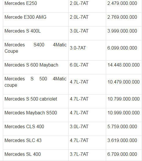Bảng giá các loại xe ô tô tháng 7/2018 mới nhất