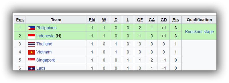 Link xem trực tiếp U19 Việt Nam vs U19 Philippines, 15h30 ngày 3-7