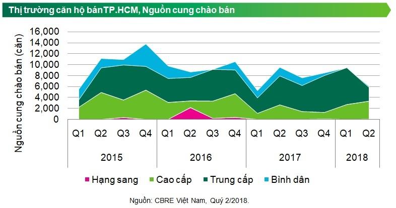 TP.HCM: Thị trường căn hộ khả quan sau nhiều biến động