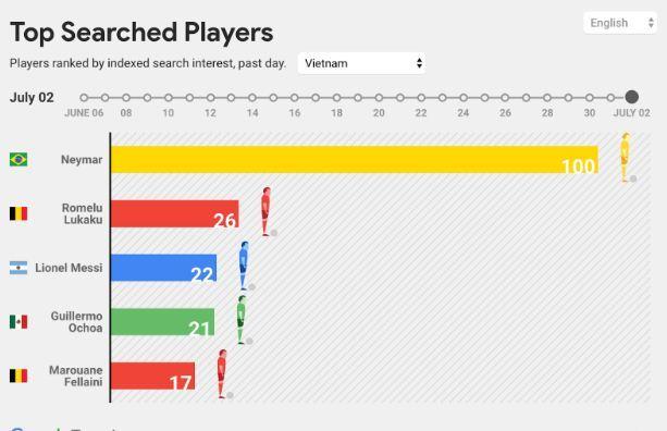 World Cup 2018: Người Việt theo dõi đội bóng nào nhiều nhất?