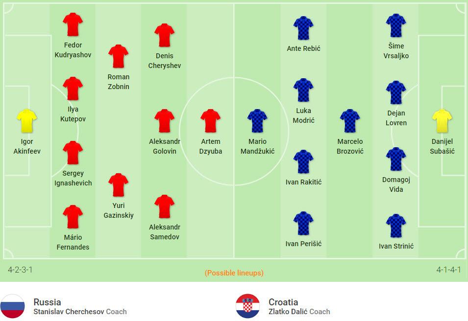 Nga vs Croatia: Chiến đấu vì niềm kiêu hãnh