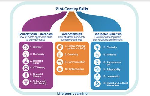 Mô hình giáo dục 3C ở trường Quốc tế Nam Mỹ UTS