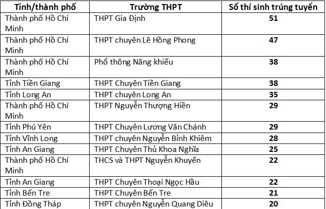Hơn 800 thí sinh đầu tiên trúng tuyển Trường ĐH Bách khoa TP.HCM