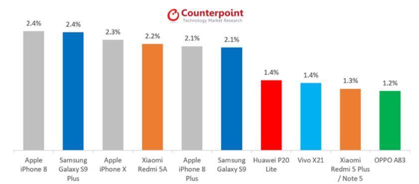 """Vượt Galaxy S9+, iPhone 8 chiếm vị trí """"ăn khách"""" nhất"""