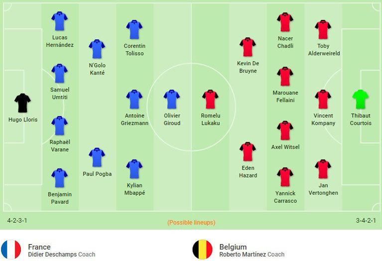 Pháp vs Bỉ: Tử chiến vì vé chung kết